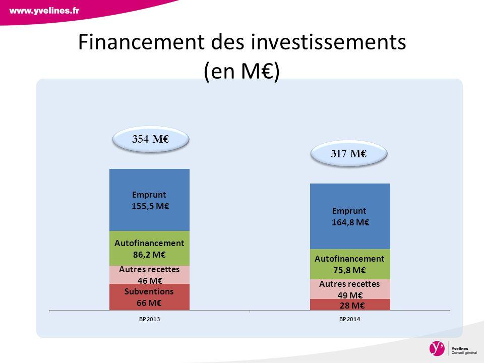 Financement des investissements (en M) 317 M 354 M