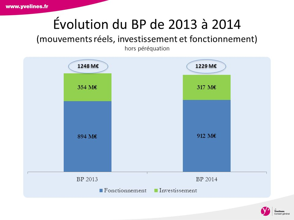 Évolution des dépenses et recettes de fonctionnement (en M ) 5 + 2% + 0,7%