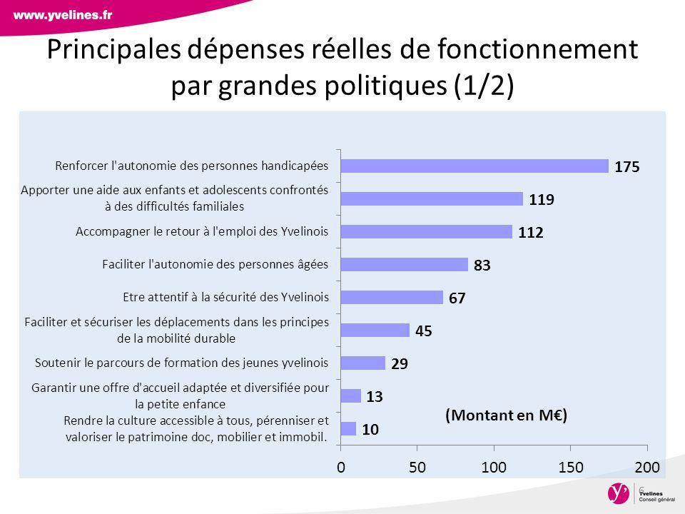 Principales dépenses réelles de fonctionnement par grandes politiques (1/2) 6