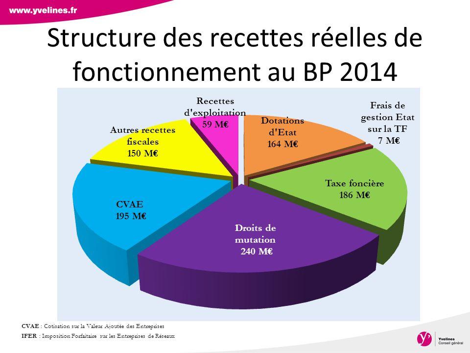 Structure des recettes réelles de fonctionnement au BP 2014 CVAE : Cotisation sur la Valeur Ajoutée des Entreprises IFER : Imposition Forfaitaire sur les Entreprises de Réseaux