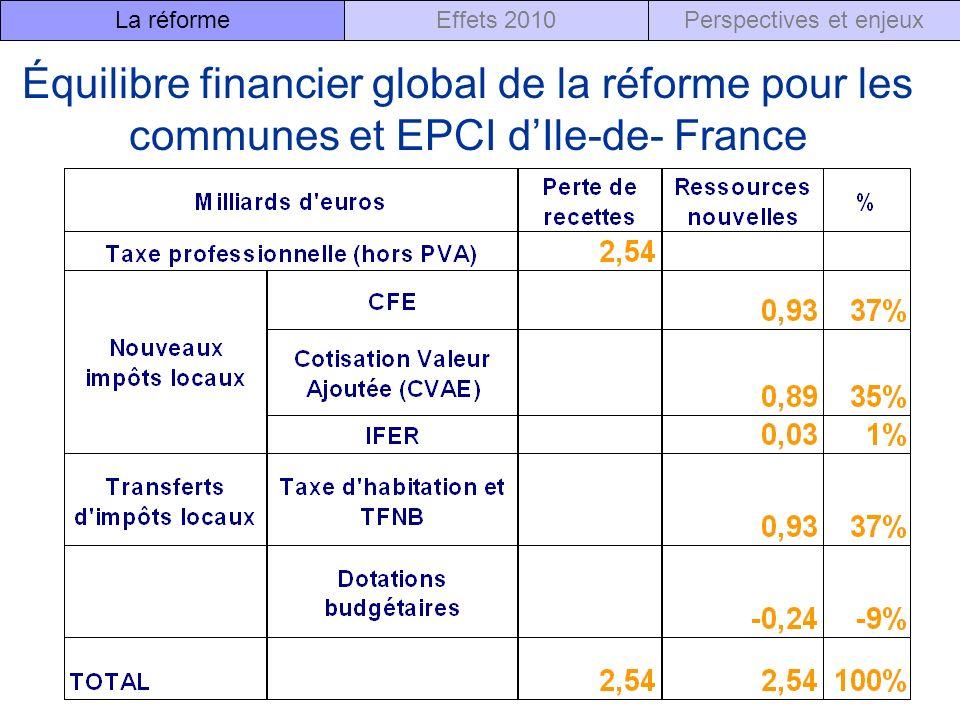 Équilibre financier global de la réforme pour les communes et EPCI dIle-de- France Perspectives et enjeuxEffets 2010La réforme