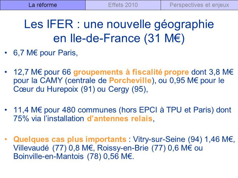 Les IFER : une nouvelle géographie en Ile-de-France (31 M) 6,7 M pour Paris, 12,7 M pour 66 groupements à fiscalité propre dont 3,8 M pour la CAMY (centrale de Porcheville), ou 0,95 M pour le Cœur du Hurepoix (91) ou Cergy (95), 11,4 M pour 480 communes (hors EPCI à TPU et Paris) dont 75% via linstallation dantennes relais, Quelques cas plus importants : Vitry-sur-Seine (94) 1,46 M, Villevaudé (77) 0,8 M, Roissy-en-Brie (77) 0,6 M ou Boinville-en-Mantois (78) 0,56 M.
