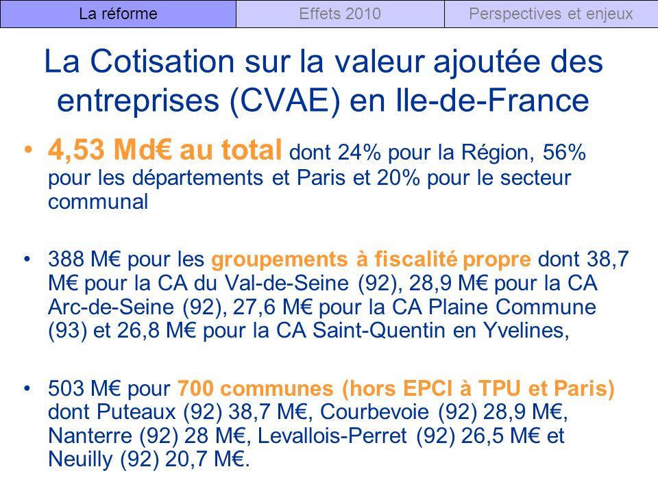 La Cotisation sur la valeur ajoutée des entreprises (CVAE) en Ile-de-France 4,53 Md au total dont 24% pour la Région, 56% pour les départements et Paris et 20% pour le secteur communal 388 M pour les groupements à fiscalité propre dont 38,7 M pour la CA du Val-de-Seine (92), 28,9 M pour la CA Arc-de-Seine (92), 27,6 M pour la CA Plaine Commune (93) et 26,8 M pour la CA Saint-Quentin en Yvelines, 503 M pour 700 communes (hors EPCI à TPU et Paris) dont Puteaux (92) 38,7 M, Courbevoie (92) 28,9 M, Nanterre (92) 28 M, Levallois-Perret (92) 26,5 M et Neuilly (92) 20,7 M.