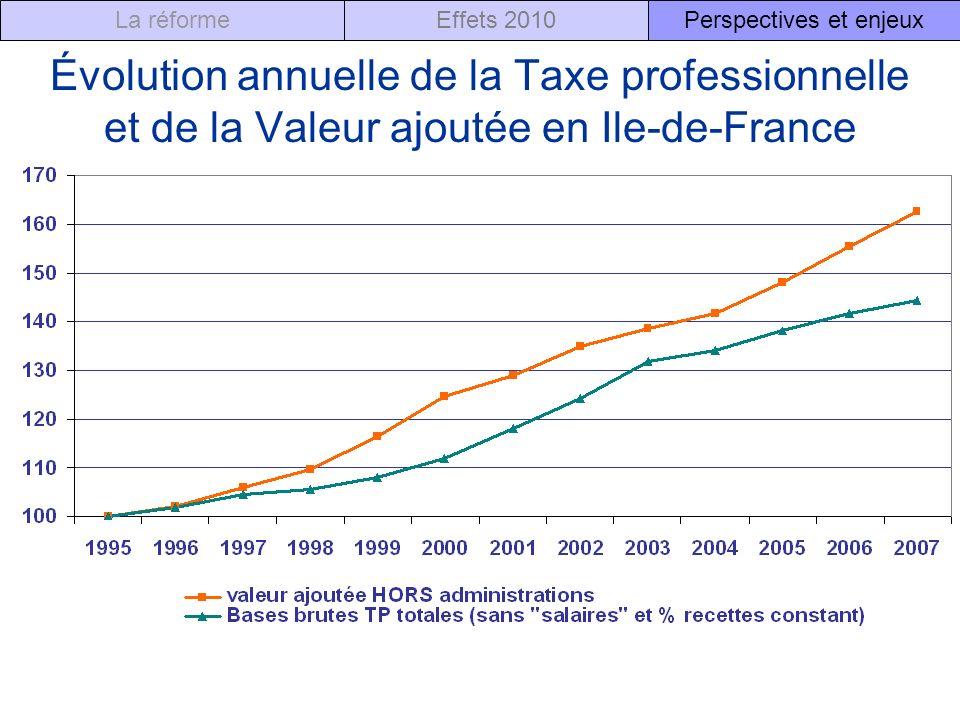 Évolution annuelle de la Taxe professionnelle et de la Valeur ajoutée en Ile-de-France La réformeEffets 2010Perspectives et enjeux