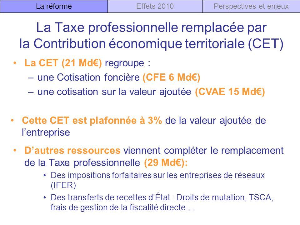 La Taxe professionnelle remplacée par la Contribution économique territoriale (CET) Dautres ressources viennent compléter le remplacement de la Taxe professionnelle (29 Md): Des impositions forfaitaires sur les entreprises de réseaux (IFER) Des transferts de recettes dÉtat : Droits de mutation, TSCA, frais de gestion de la fiscalité directe… La CET (21 Md) regroupe : –une Cotisation foncière (CFE 6 Md) –une cotisation sur la valeur ajoutée (CVAE 15 Md) Cette CET est plafonnée à 3% de la valeur ajoutée de lentreprise La réformeEffets 2010Perspectives et enjeux
