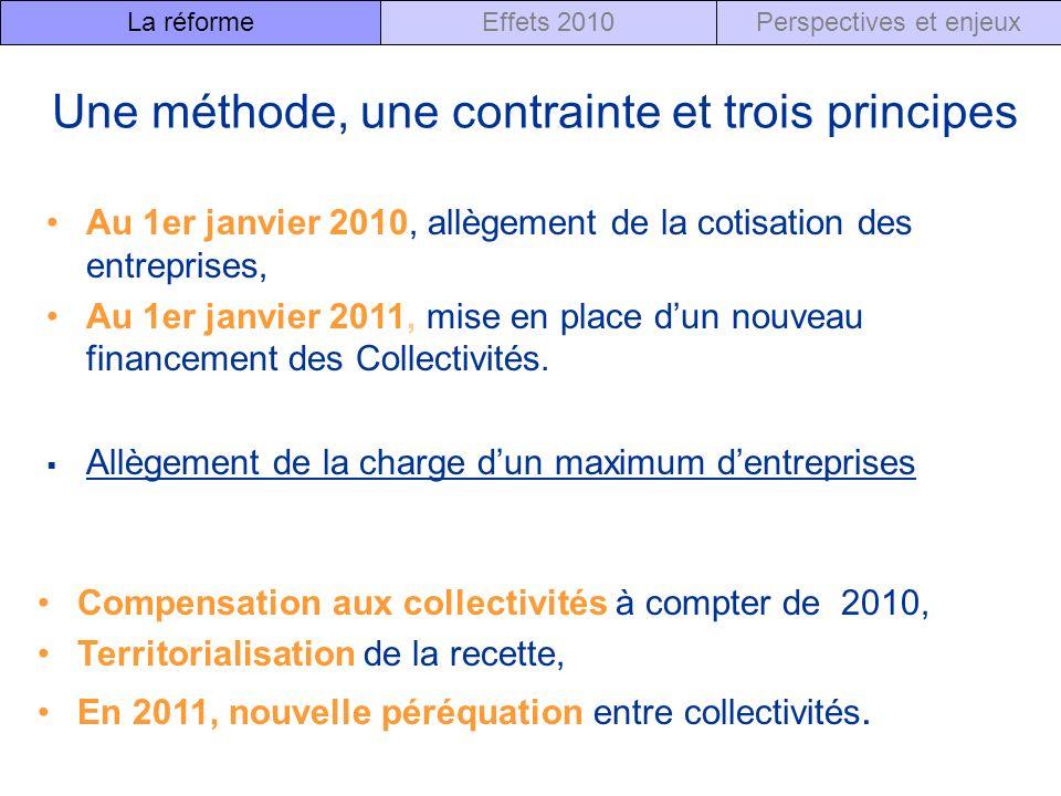 Une méthode, une contrainte et trois principes Allègement de la charge dun maximum dentreprises Compensation aux collectivités à compter de 2010, Territorialisation de la recette, En 2011, nouvelle péréquation entre collectivités.