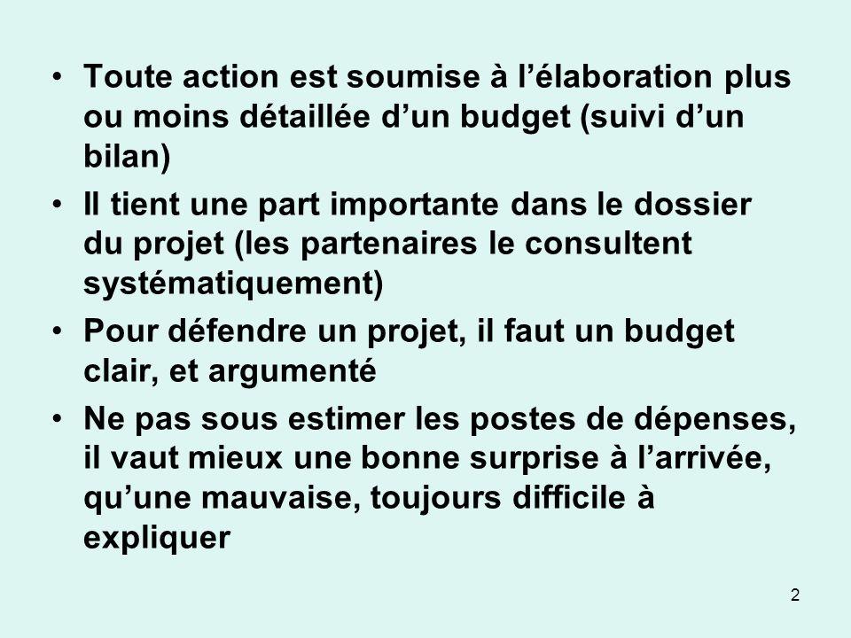 Toute action est soumise à lélaboration plus ou moins détaillée dun budget (suivi dun bilan) Il tient une part importante dans le dossier du projet (l