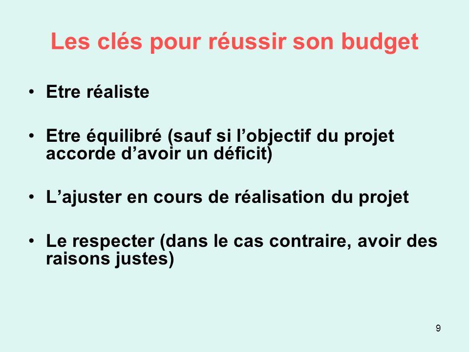 Les clés pour réussir son budget Etre réaliste Etre équilibré (sauf si lobjectif du projet accorde davoir un déficit) Lajuster en cours de réalisation