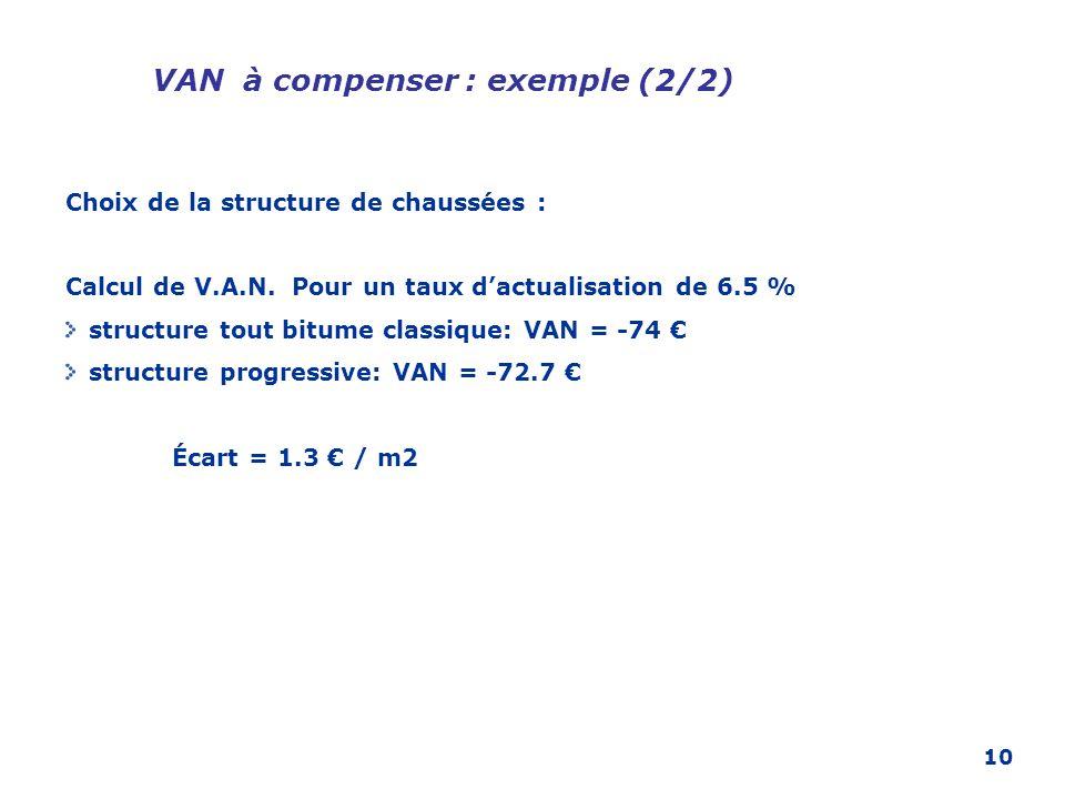 10 VAN à compenser : exemple (2/2) Choix de la structure de chaussées : Calcul de V.A.N. Pour un taux dactualisation de 6.5 % structure tout bitume cl