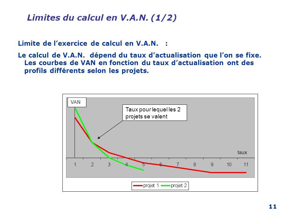 11 Limites du calcul en V.A.N. (1/2) Limite de lexercice de calcul en V.A.N. : Le calcul de V.A.N. dépend du taux dactualisation que lon se fixe. Les