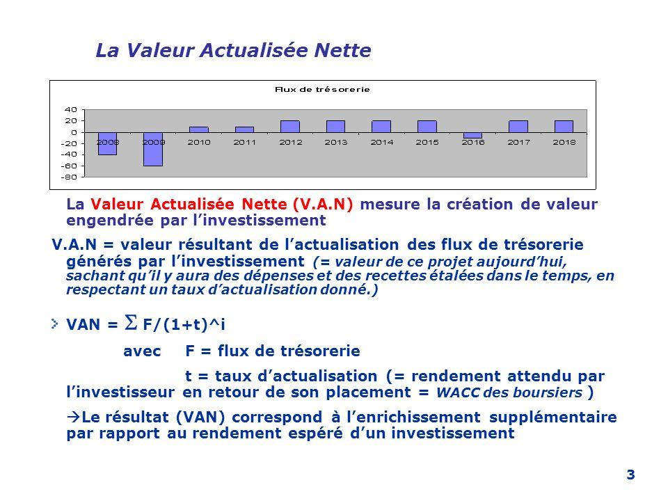 3 La Valeur Actualisée Nette La Valeur Actualisée Nette (V.A.N) mesure la création de valeur engendrée par linvestissement V.A.N = valeur résultant de
