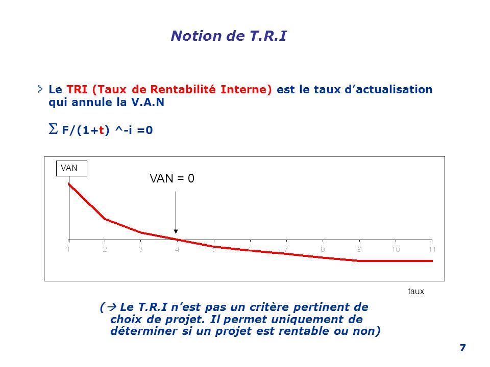 7 Notion de T.R.I Le TRI (Taux de Rentabilité Interne) est le taux dactualisation qui annule la V.A.N F/(1+t) ^-i =0 VAN = 0 VAN taux ( Le T.R.I nest