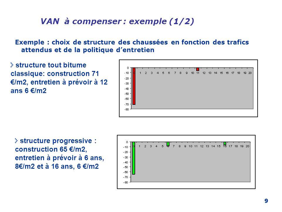 9 VAN à compenser : exemple (1/2) structure tout bitume classique: construction 71 /m2, entretien à prévoir à 12 ans 6 /m2 structure progressive : con