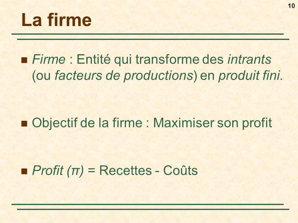 10 La firme Firme : Entité qui transforme des intrants (ou facteurs de productions) en produit fini. Objectif de la firme : Maximiser son profit Profi