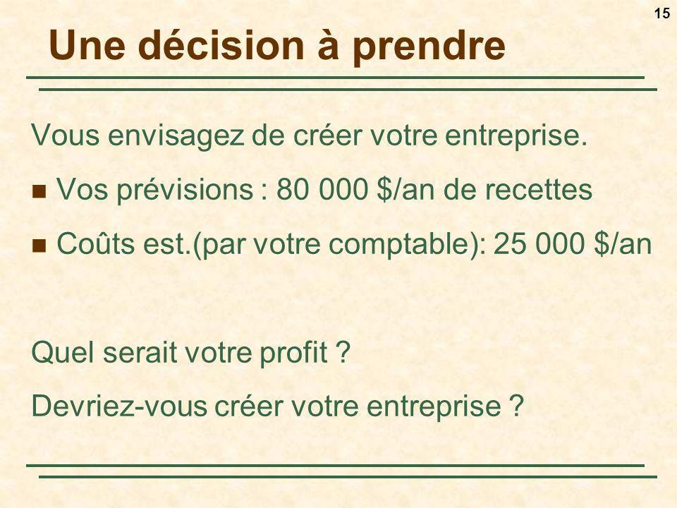 15 Une décision à prendre Vous envisagez de créer votre entreprise. Vos prévisions : 80 000 $/an de recettes Coûts est.(par votre comptable): 25 000 $
