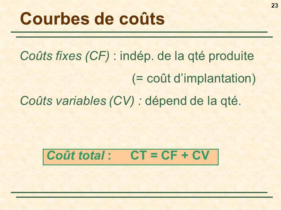23 Courbes de coûts Coûts fixes (CF) : indép. de la qté produite (= coût dimplantation) Coûts variables (CV) : dépend de la qté. Coût total : CT = CF