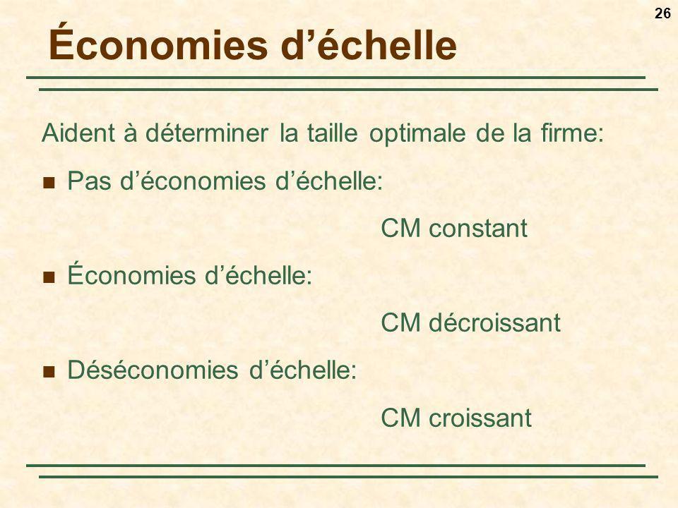 26 Économies déchelle Aident à déterminer la taille optimale de la firme: Pas déconomies déchelle: CM constant Économies déchelle: CM décroissant Désé