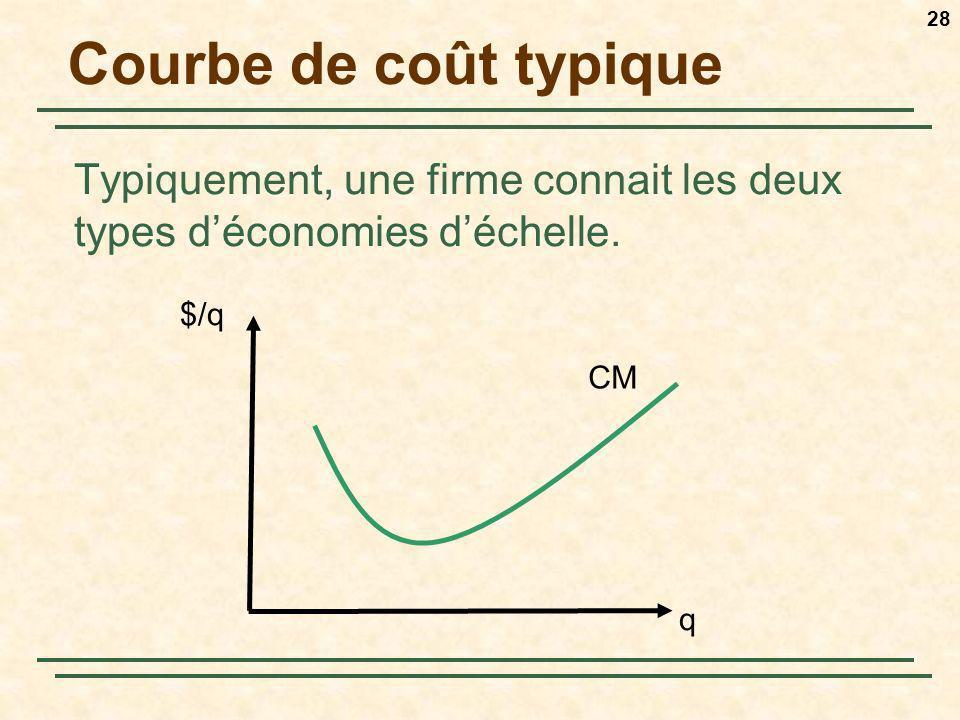 28 Courbe de coût typique Typiquement, une firme connait les deux types déconomies déchelle. $/q CM q