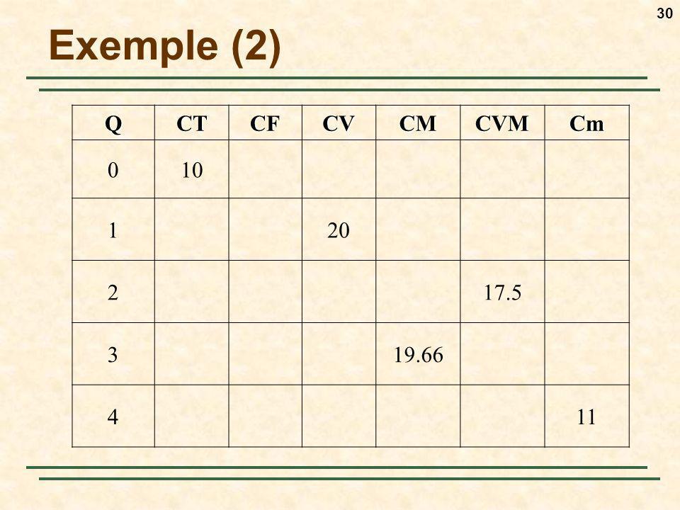 30QCTCFCVCMCVMCm 010 120 217.5 319.66 411 Exemple (2)