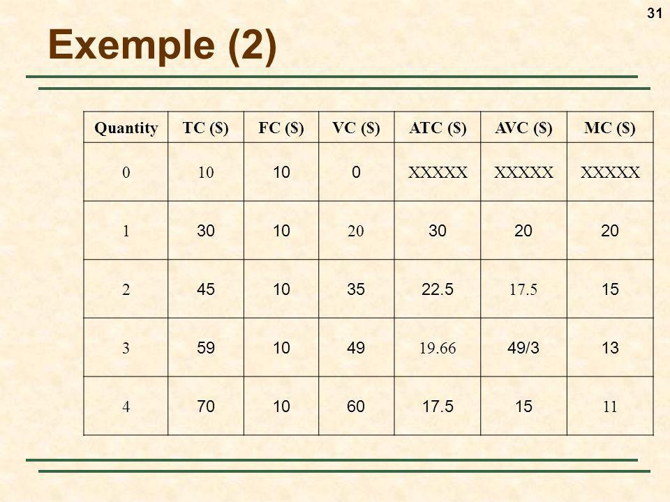 31 Exemple (2) QuantityTC ($)FC ($)VC ($)ATC ($)AVC ($)MC ($) 010 0 XXXXX 1 3010 20 3020 2 45103522.5 17.5 15 3 591049 19.66 49/313 4 70106017.515 11