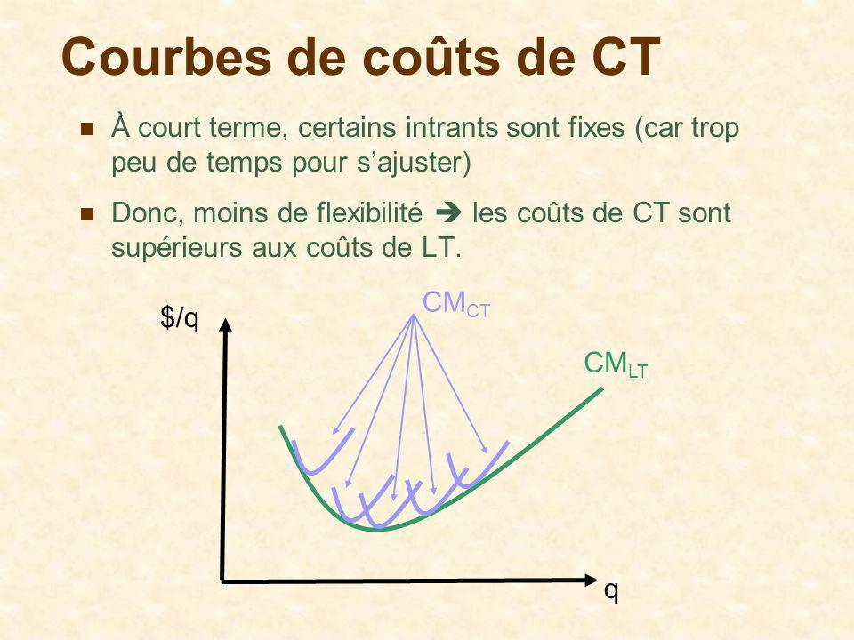 Courbes de coûts de CT À court terme, certains intrants sont fixes (car trop peu de temps pour sajuster) Donc, moins de flexibilité les coûts de CT so