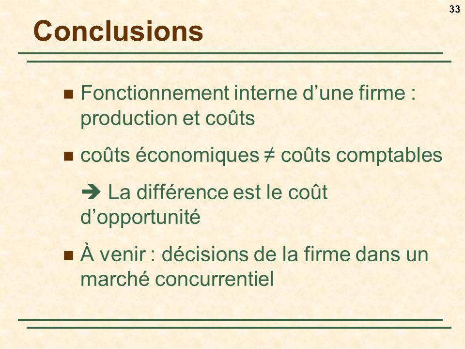 33 Conclusions Fonctionnement interne dune firme : production et coûts coûts économiques coûts comptables La différence est le coût dopportunité À ven