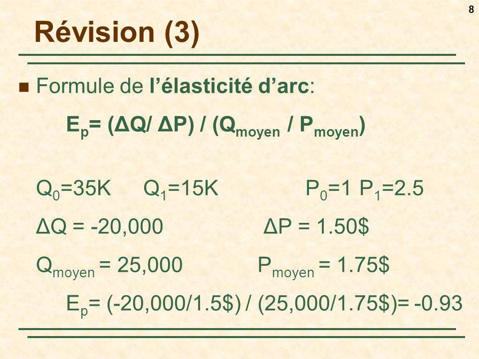 8 Révision (3) Formule de lélasticité darc: E p = (ΔQ/ ΔP) / (Q moyen / P moyen ) Q 0 =35K Q 1 =15K P 0 =1 P 1 =2.5 ΔQ = -20,000 ΔP = 1.50$ Q moyen =