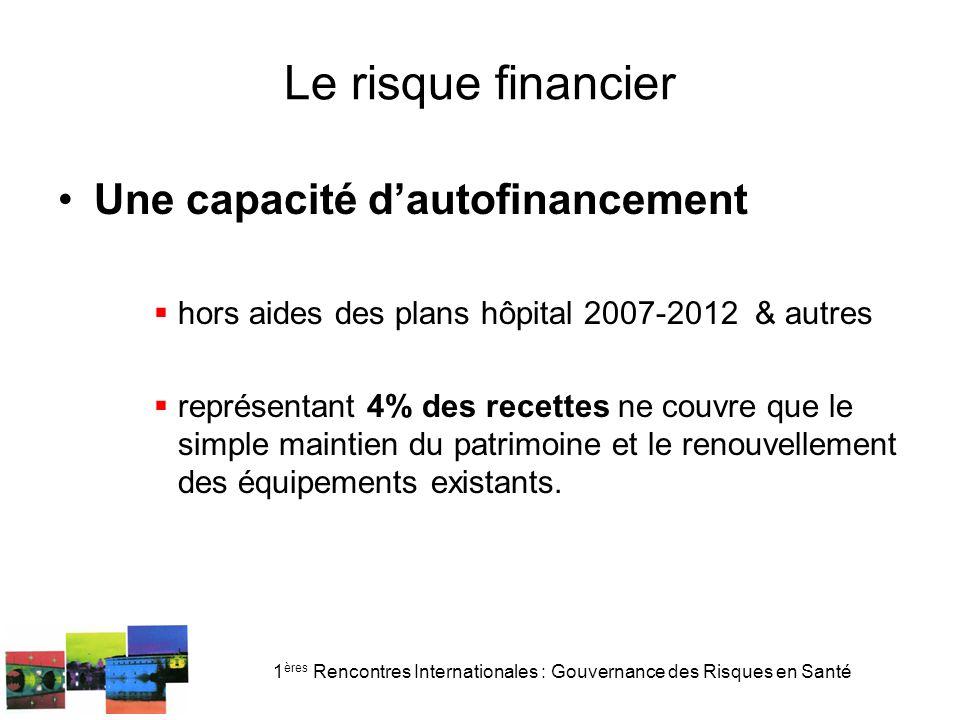1 ères Rencontres Internationales : Gouvernance des Risques en Santé Le risque financier Une capacité dautofinancement hors aides des plans hôpital 20