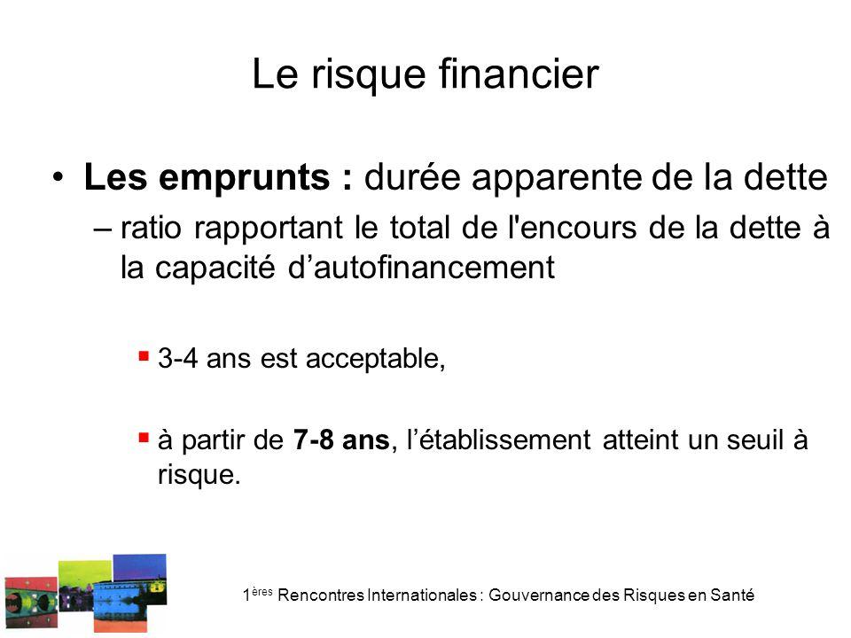 1 ères Rencontres Internationales : Gouvernance des Risques en Santé Le risque financier Les emprunts : durée apparente de la dette –ratio rapportant