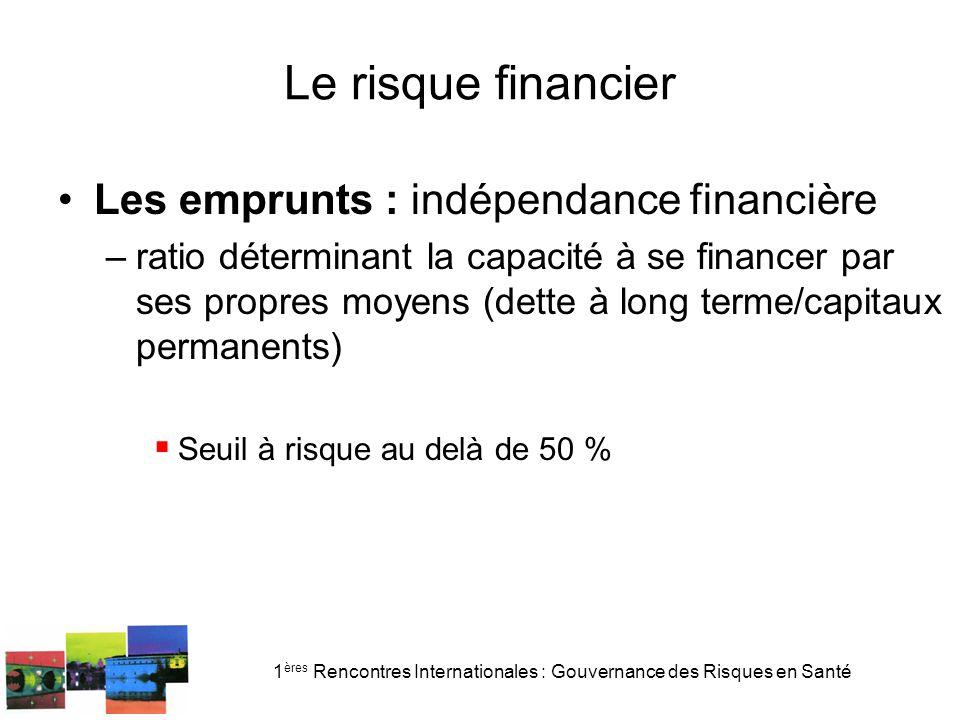 1 ères Rencontres Internationales : Gouvernance des Risques en Santé Le risque financier Les emprunts : indépendance financière –ratio déterminant la