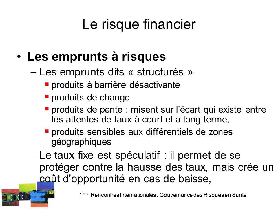 1 ères Rencontres Internationales : Gouvernance des Risques en Santé Le risque financier Les emprunts à risques –Les emprunts dits « structurés » prod