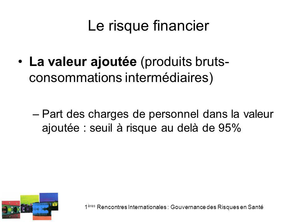 1 ères Rencontres Internationales : Gouvernance des Risques en Santé Le risque financier La valeur ajoutée (produits bruts- consommations intermédiair