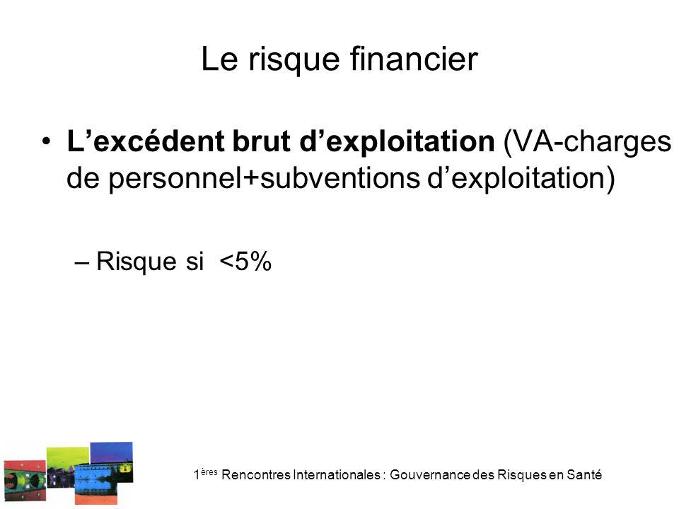 1 ères Rencontres Internationales : Gouvernance des Risques en Santé Le risque financier Lexcédent brut dexploitation (VA-charges de personnel+subventions dexploitation) –Risque si <5%