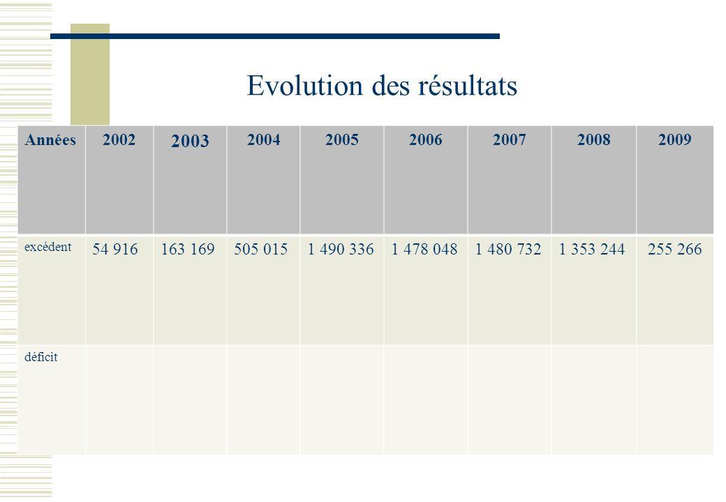 Evolution des résultats Années2002 2003 200420052006200720082009 excédent 54 916163 169505 0151 490 3361 478 0481 480 7321 353 244255 266 déficit