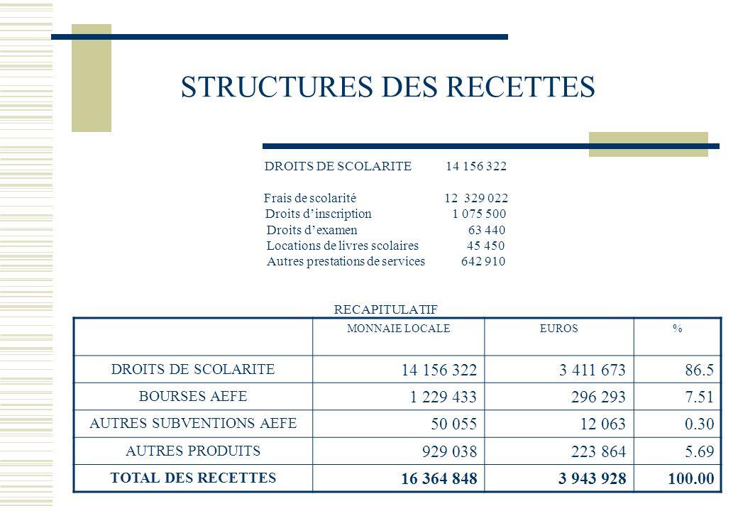 STRUCTURES DES RECETTES DROITS DE SCOLARITE 14 156 322 Frais de scolarité 12 329 022 Droits dinscription 1 075 500 Droits dexamen 63 440 Locations de livres scolaires 45 450 Autres prestations de services 642 910 RECAPITULATIF MONNAIE LOCALEEUROS% DROITS DE SCOLARITE 14 156 3223 411 67386.5 BOURSES AEFE 1 229 433296 2937.51 AUTRES SUBVENTIONS AEFE 50 05512 0630.30 AUTRES PRODUITS 929 038223 8645.69 TOTAL DES RECETTES 16 364 8483 943 928100.00