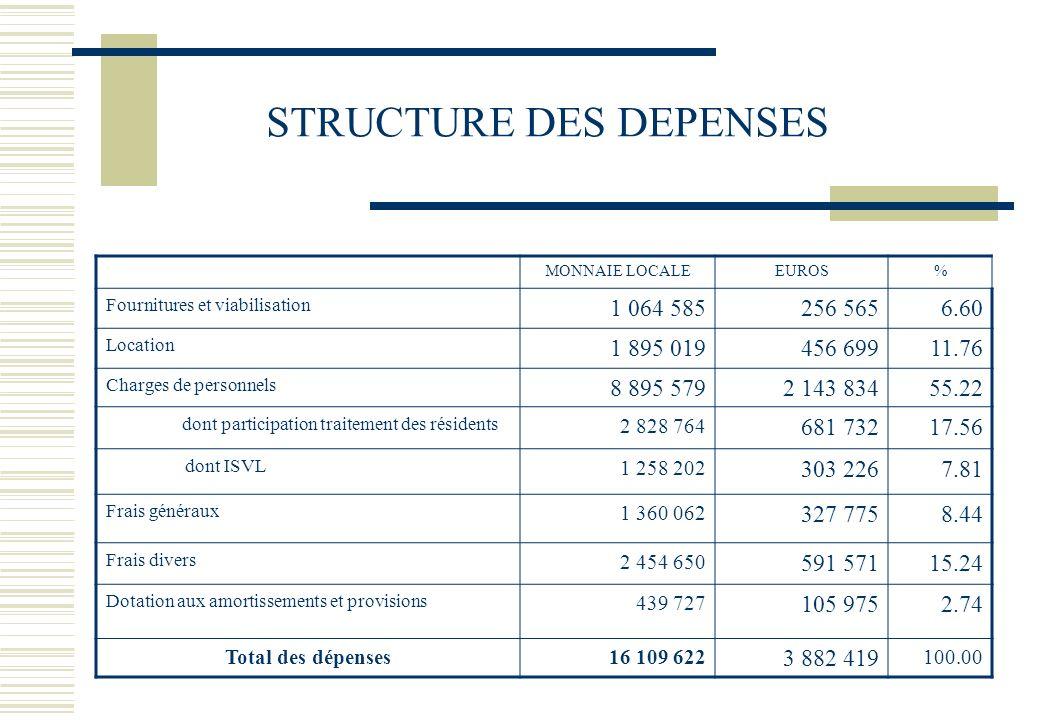 STRUCTURE DES DEPENSES MONNAIE LOCALEEUROS% Fournitures et viabilisation 1 064 585256 5656.60 Location 1 895 019456 69911.76 Charges de personnels 8 8