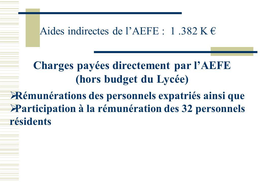 Aides indirectes de lAEFE : 1.382 K Charges payées directement par lAEFE (hors budget du Lycée) Rémunérations des personnels expatriés ainsi que Participation à la rémunération des 32 personnels résidents