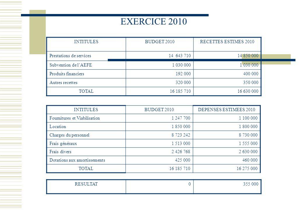 INTITULESBUDGET 2010DEPENSES ESTIMEES 2010 Fournitures et Viabilisation1 247 7001 100 000 Location1 850 0001 800 000 Charges du personnel8 723 2428 73