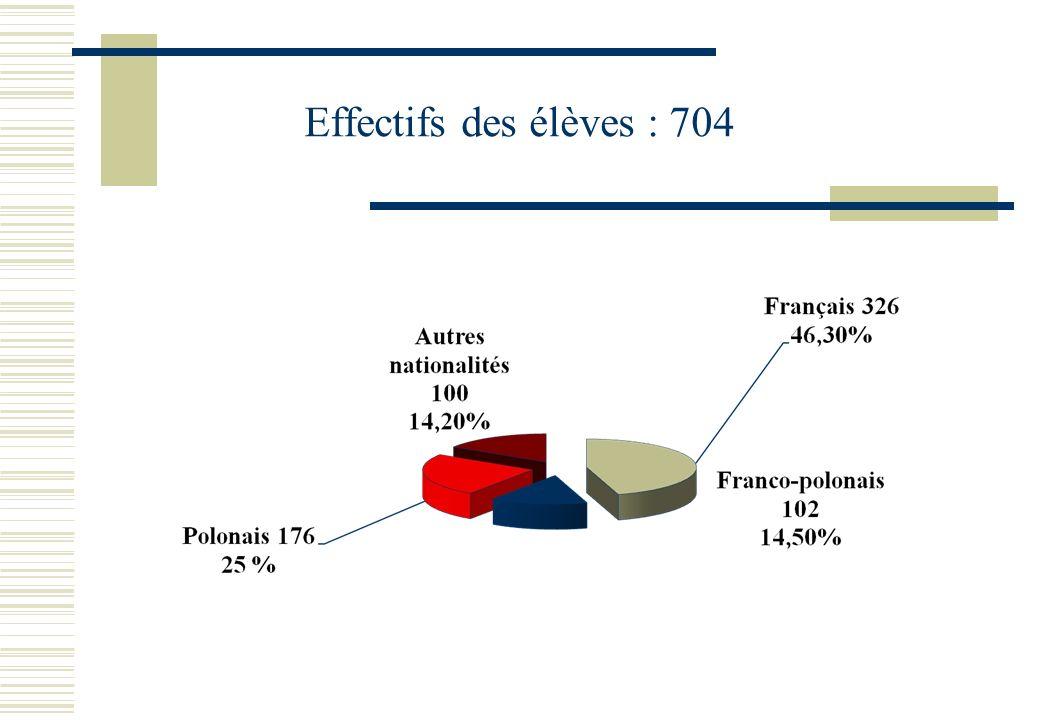 Effectifs des élèves : 704