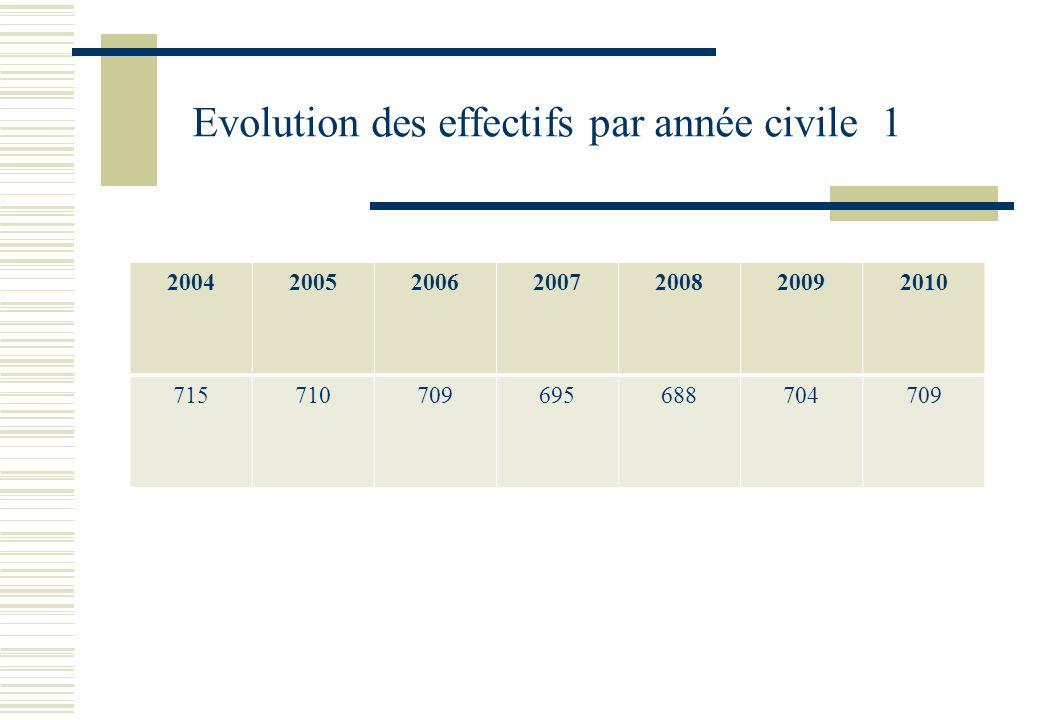 Evolution des effectifs par année civile 1 2004200520062007200820092010 715710709695688704709