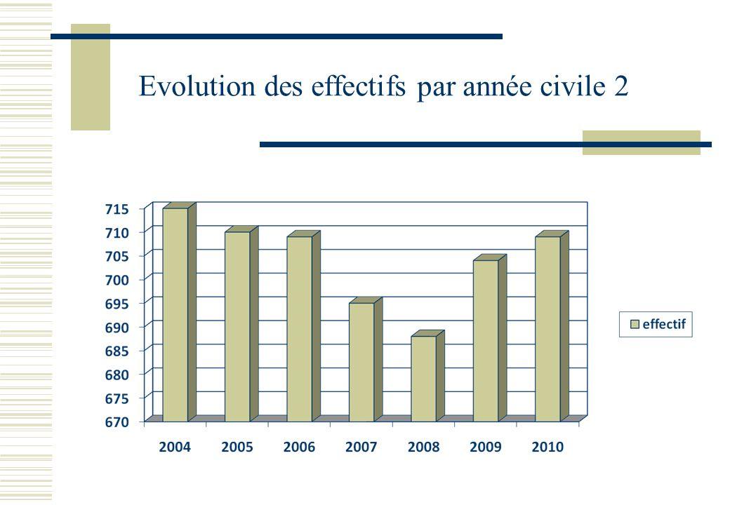 Evolution des effectifs par année civile 2