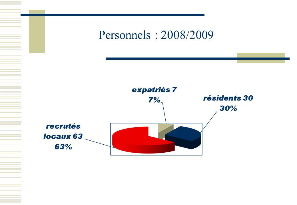 Personnels : 2008/2009
