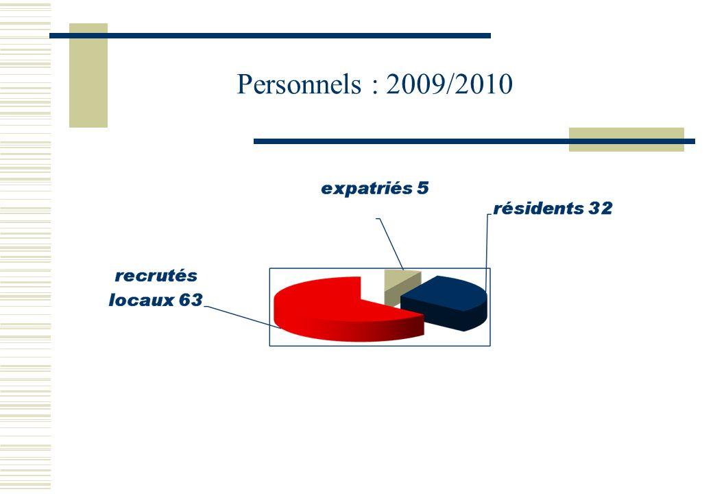 Personnels : 2009/2010