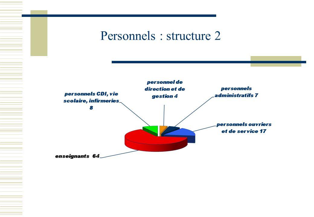 Personnels : structure 2
