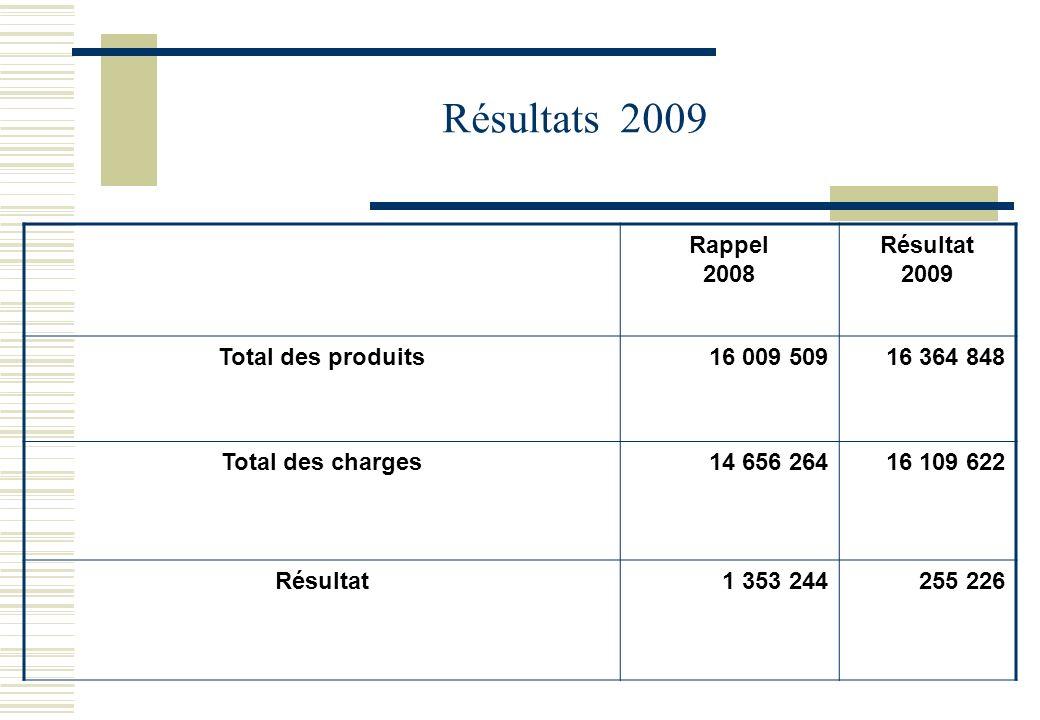 Résultats 2009 Rappel 2008 Résultat 2009 Total des produits16 009 50916 364 848 Total des charges14 656 26416 109 622 Résultat1 353 244255 226
