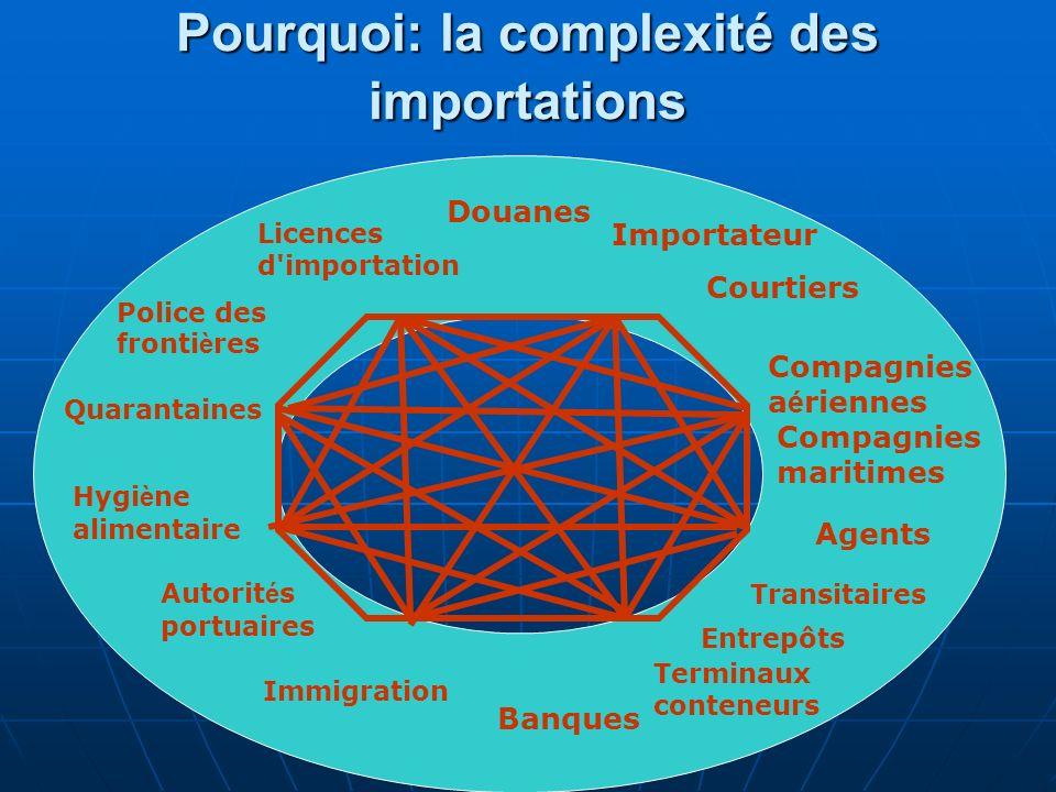 Pourquoi: la complexité des importations Douanes Autorit é s portuaires Licences d'importation Hygi è ne alimentaire Compagnies a é riennes Quarantain