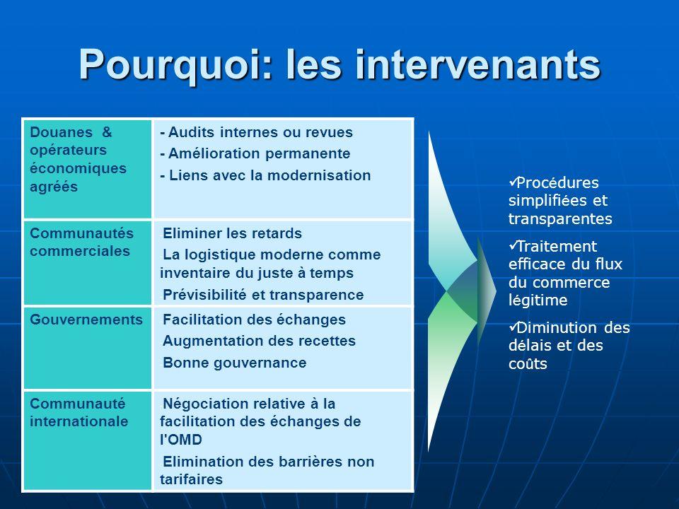Pourquoi: les intervenants Douanes & opérateurs économiques agréés - Audits internes ou revues - Amélioration permanente - Liens avec la modernisation