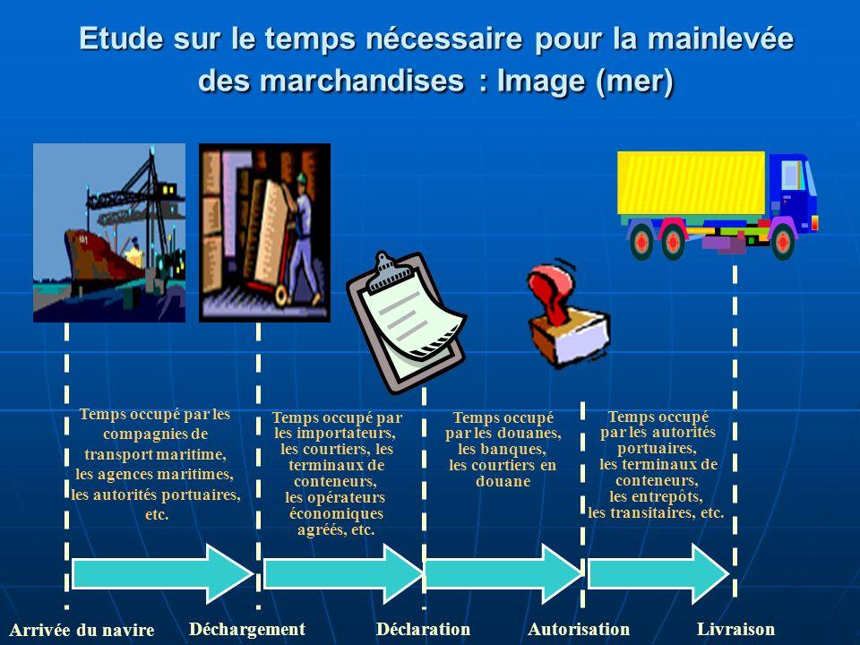 Etude sur le temps nécessaire pour la mainlevée des marchandises : Image (mer) Temps occupé par les compagnies de transport maritime, les agences mari