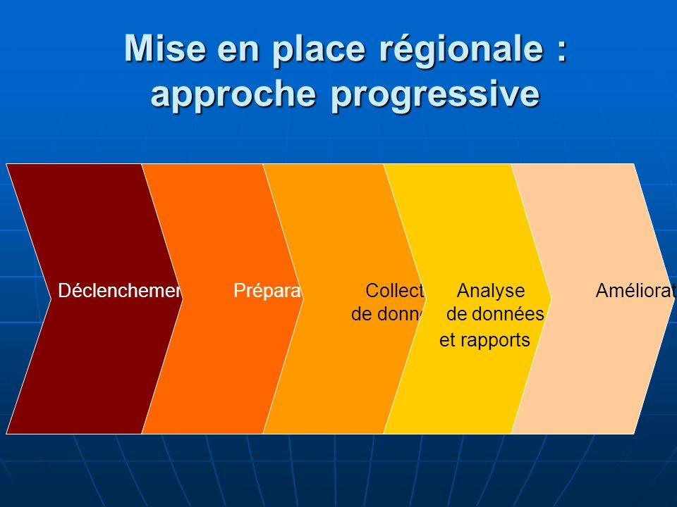 Mise en place régionale : approche progressive Déclenchement Préparation Collecte de données Analyse de données et rapports Amélioration