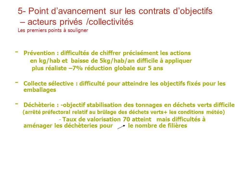 5- Point davancement sur les contrats dobjectifs – acteurs privés /collectivités Les premiers points à souligner - Prévention : difficultés de chiffre